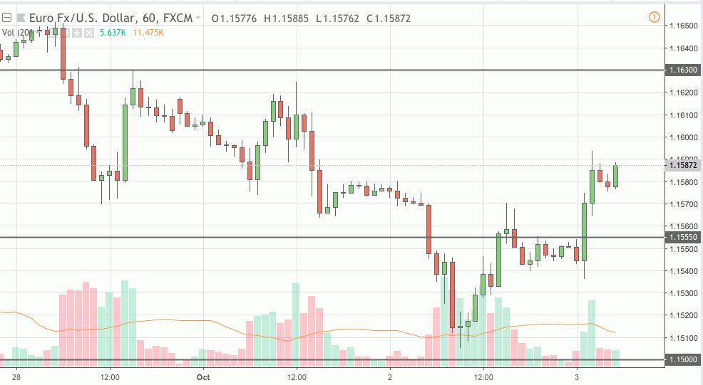 eurusd trading signal 03 oct 2018