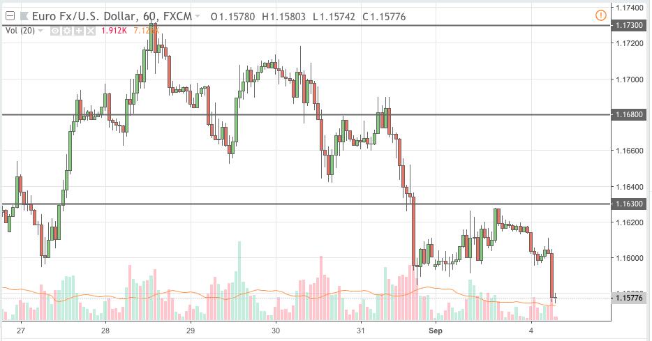 eurusd trading signal 04 sep 2018