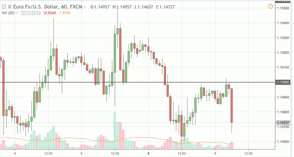eurusd trading signal 09 oct 2018