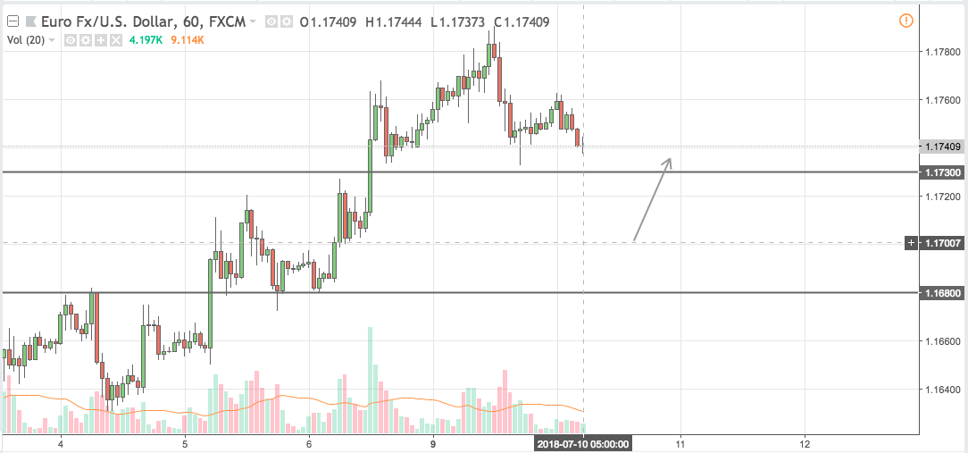 eurusd trading signal 10 jul 2018