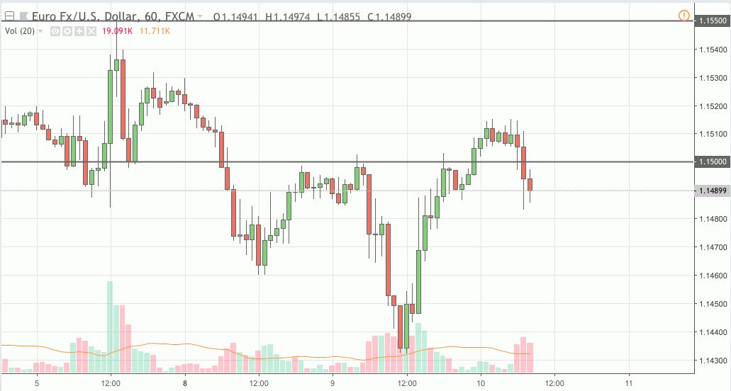eurusd trading signal 10 oct 2018