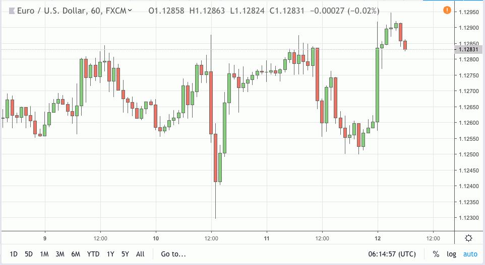 eurusd signal 12 apr 2019