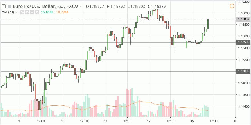 eurusd trading signal 15 oct 2018