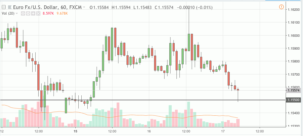 eurusd trading signal 17 oct 2018