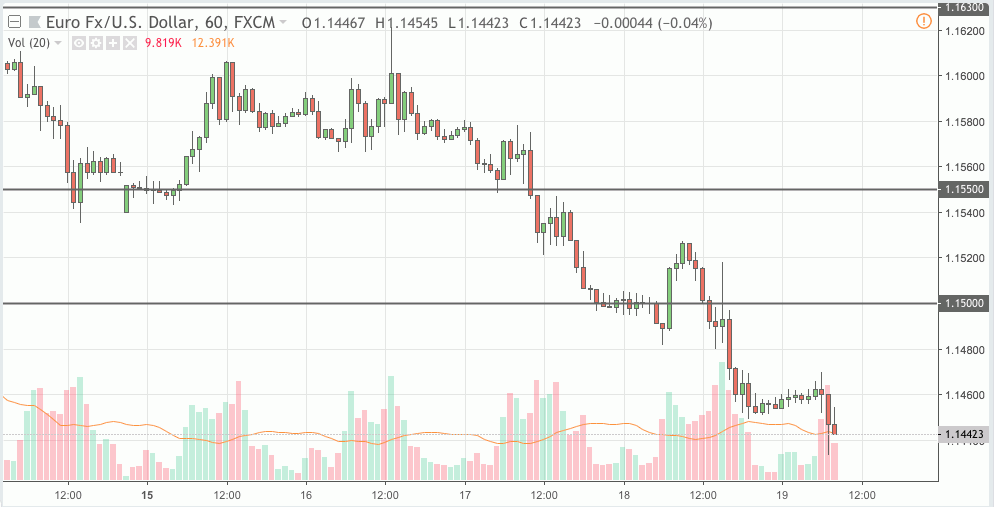 eurusd trading signal 19 oct 2018