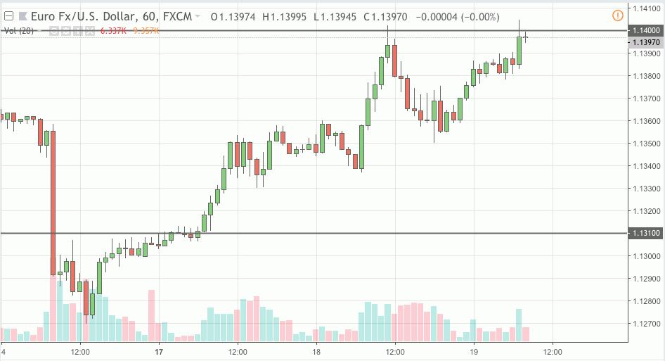 eurusd signal 19 dec 2018