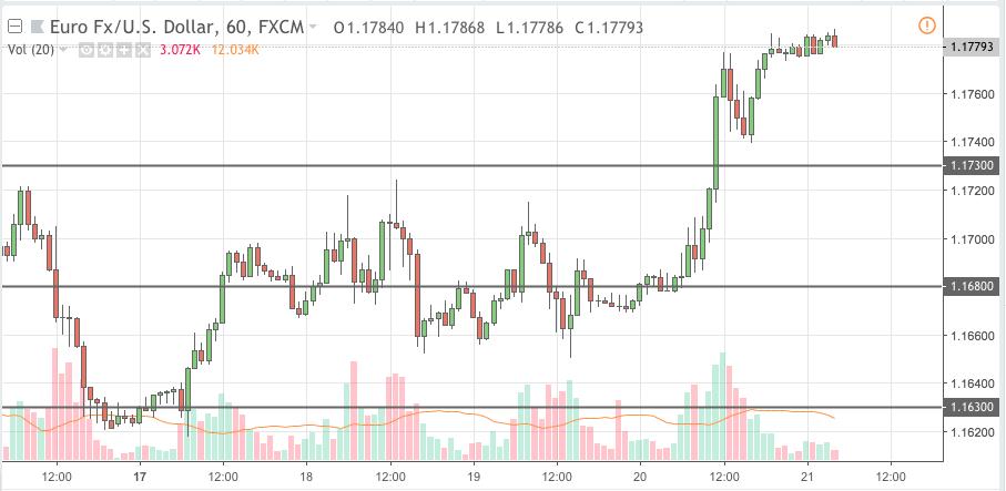 eurusd trading signal 21 sep 2018