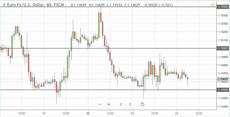 eurusd trading signal 24 oct 2018