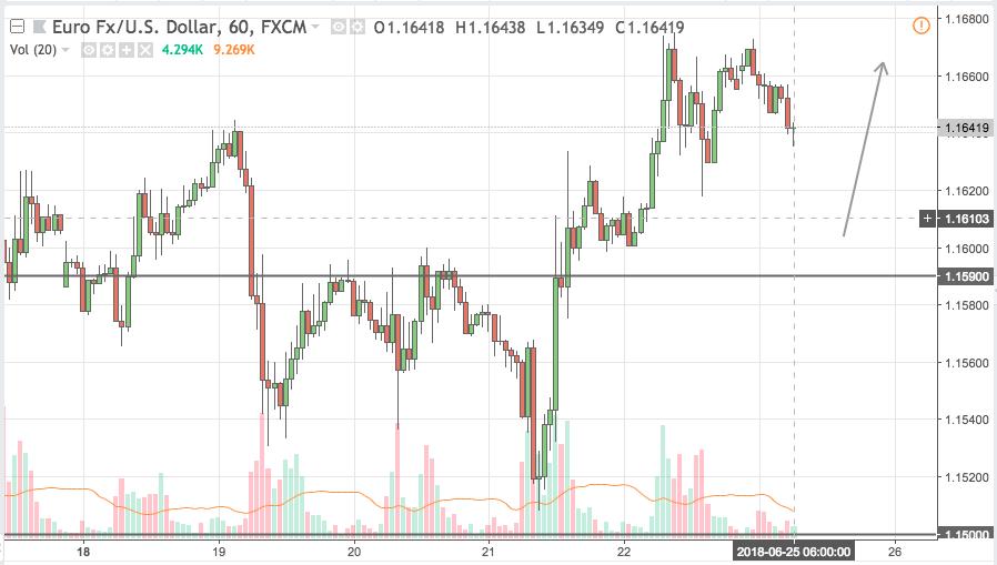 eurusd trading signal 25 jun 2018