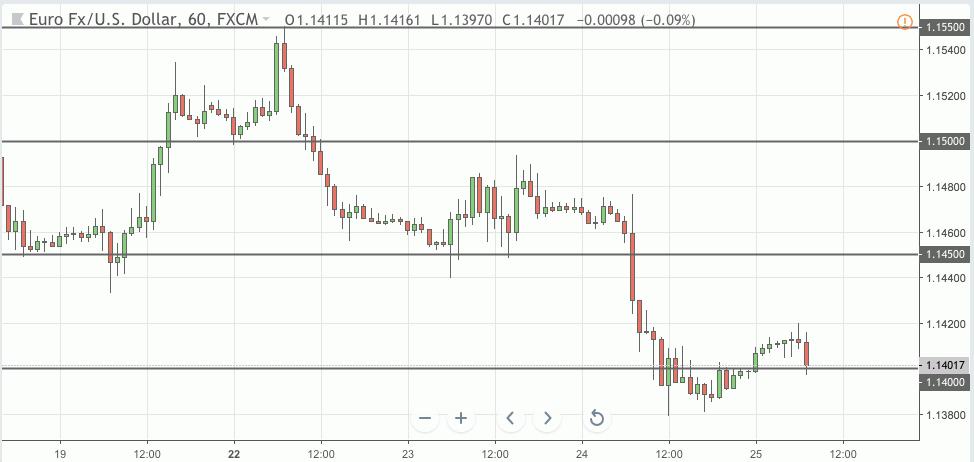 eurusd trading signal 25 oct 2018