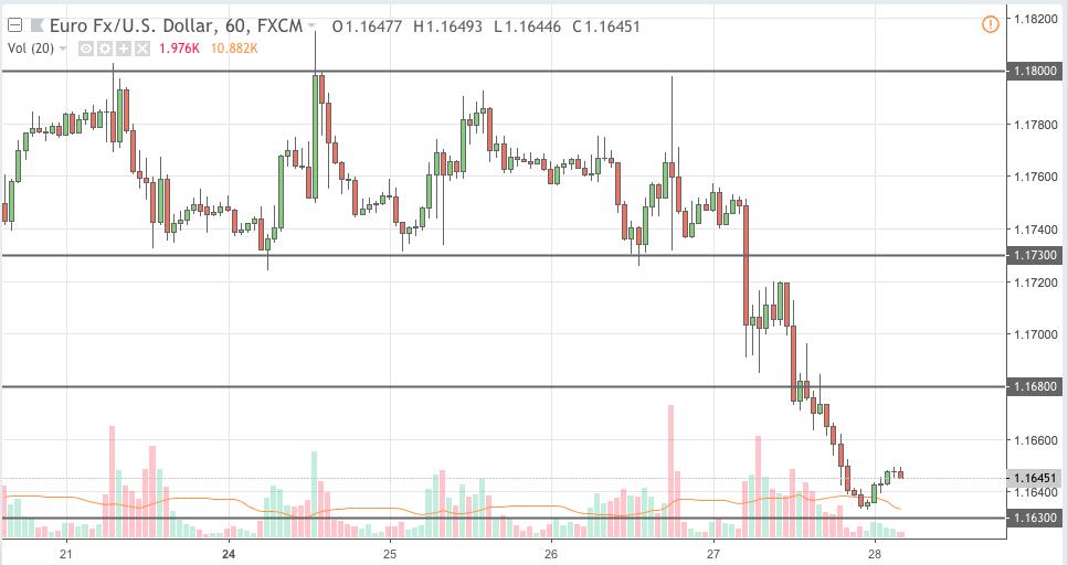 eurusd trading signal 28 sep 2018