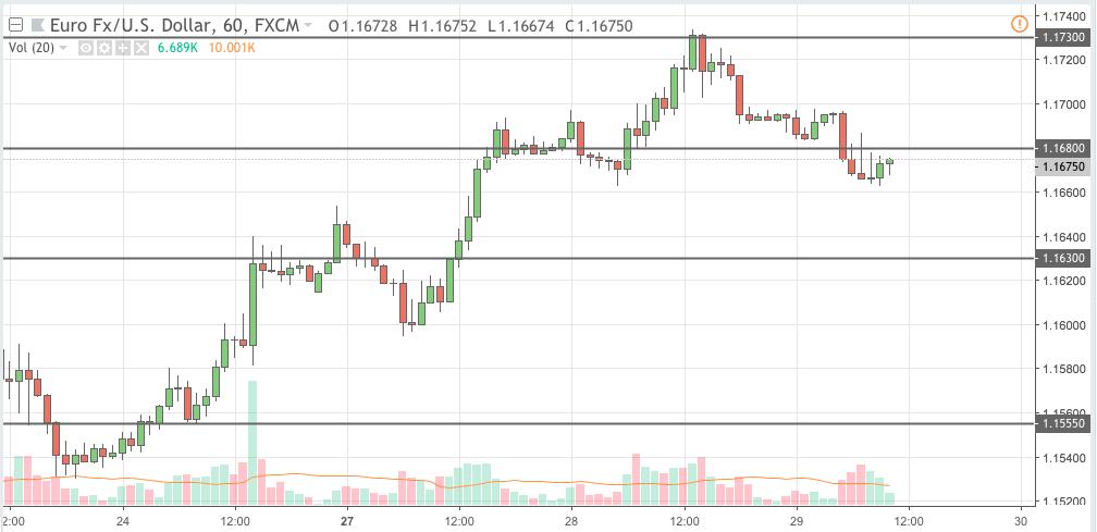 eurusd trading signal 29 aug 2018