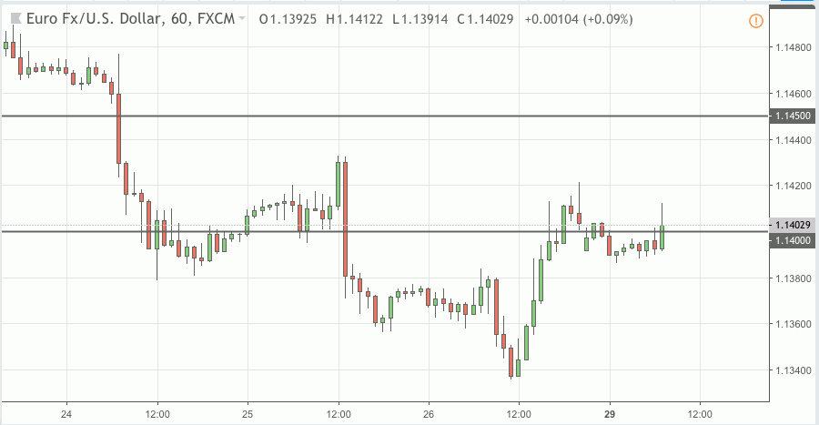eurusd trading signal 29 oct 2018