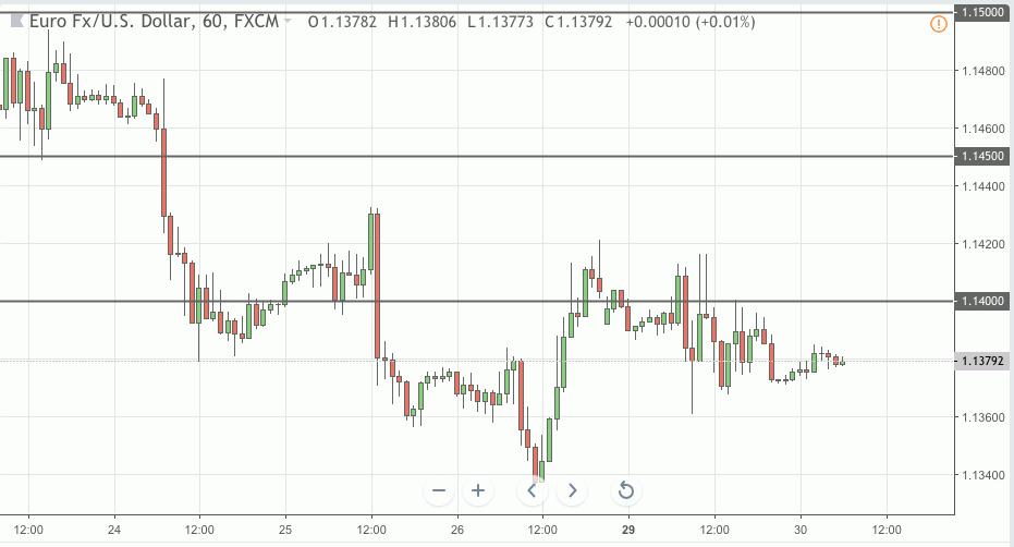 eurusd trading signal 30 oct 2018