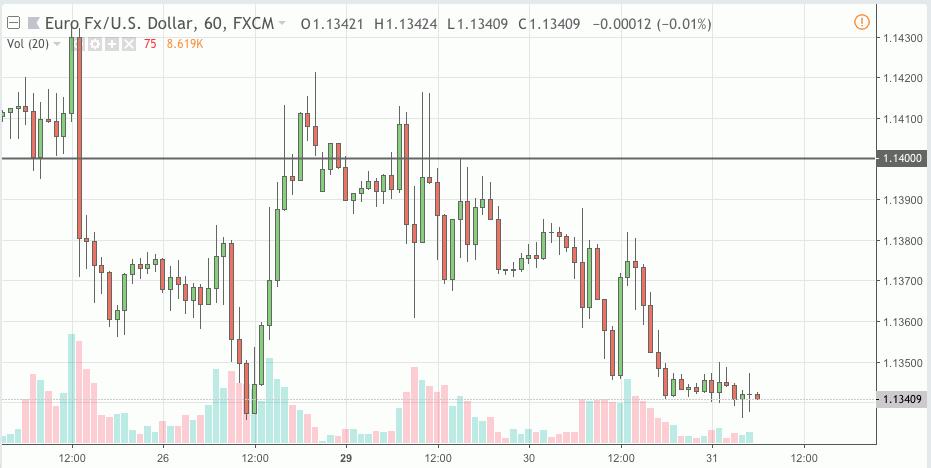 eurusd trading signal 31 oct 2018