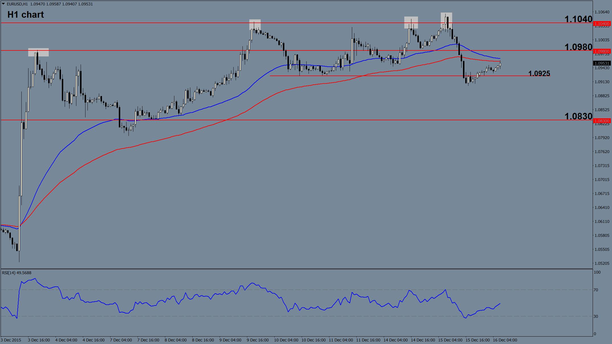 EUR/USD Forecast 16 Dec 2015