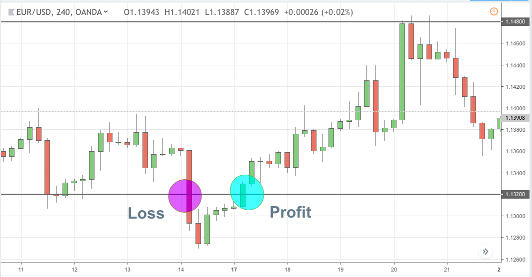 simple forex strategy risk reward