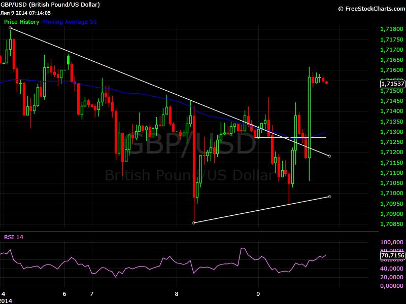GBP/USD chart 10 July 2014