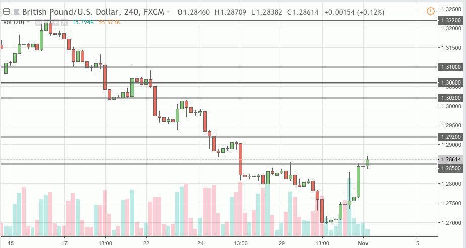 gbpusd trading signal 01 nov 2018
