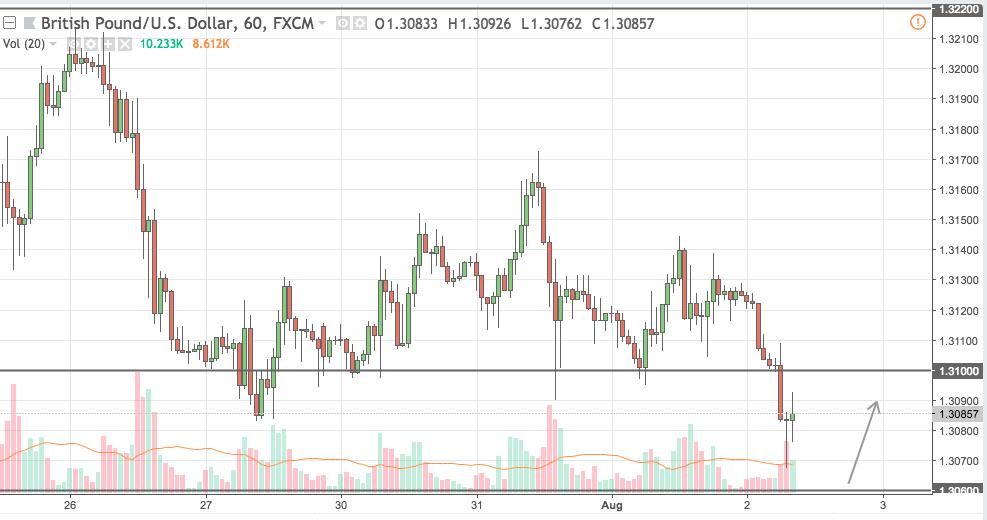 gbpusd trading signal 02 aug 2018