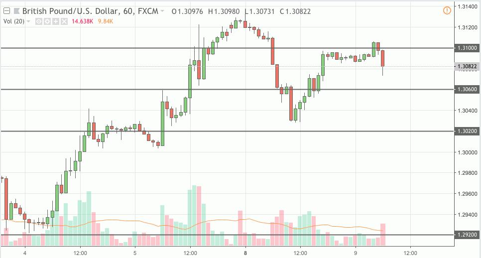 gbpusd trading signal 09 oct 2018