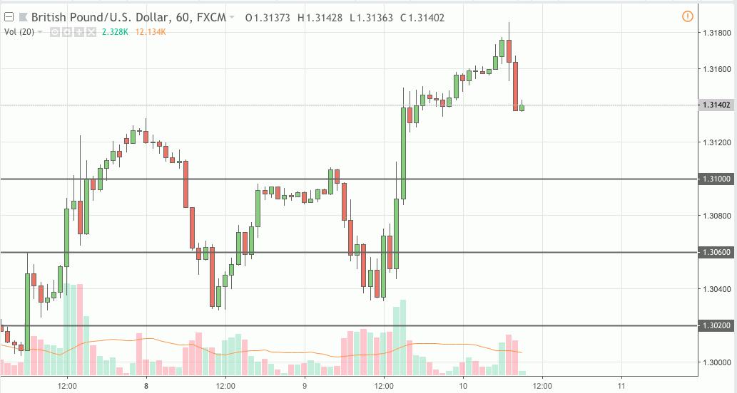 gbpusd trading signal 10 oct 2018