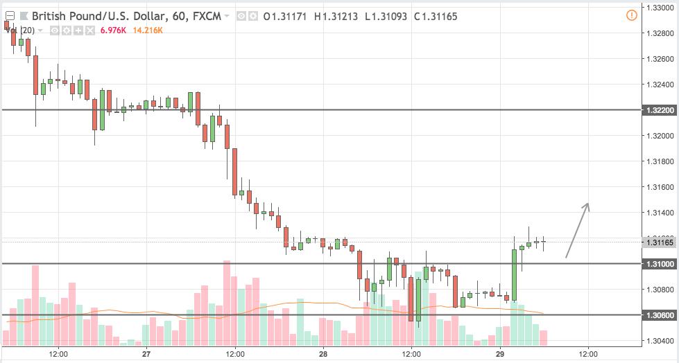 gbpusd trading signal 29 jun 2018