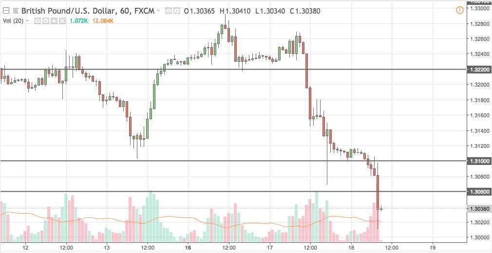 gbpusd trading signal 18 jul 2018