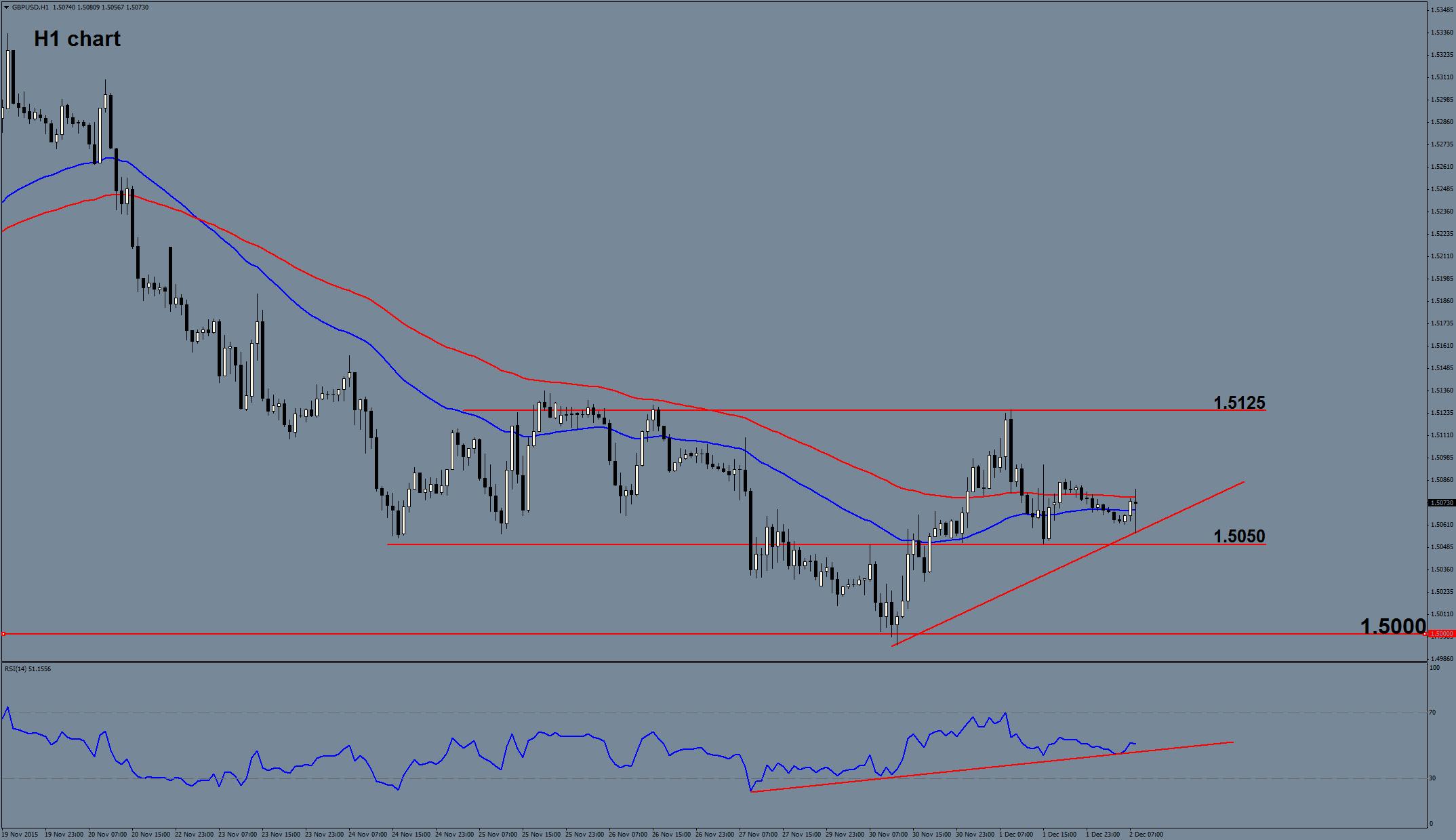 GBP/USD Forecast 02 Dec 2015