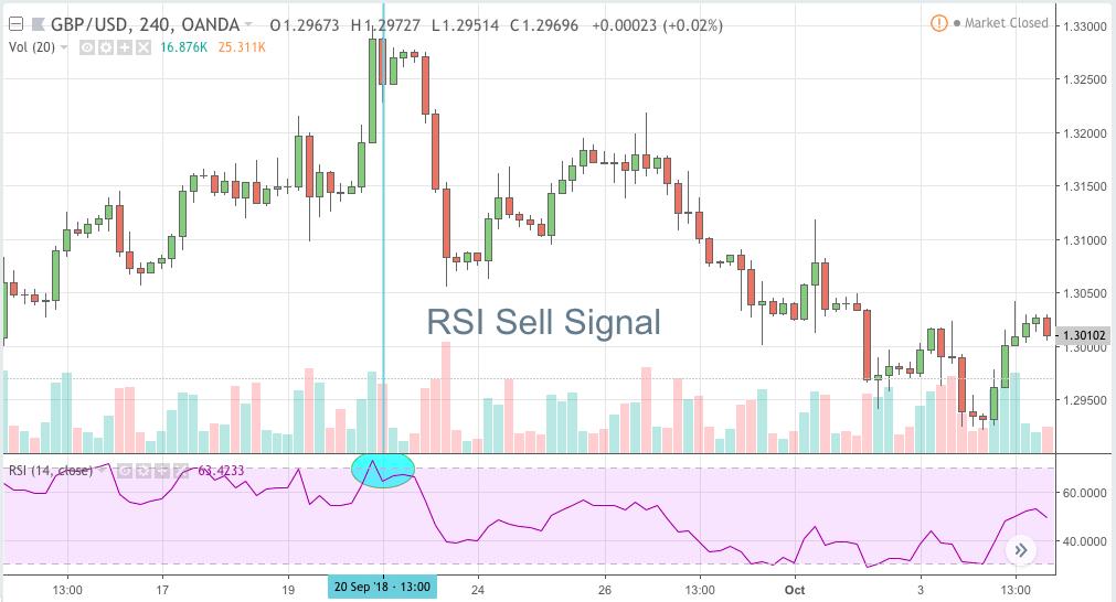 RSI Sell Signal
