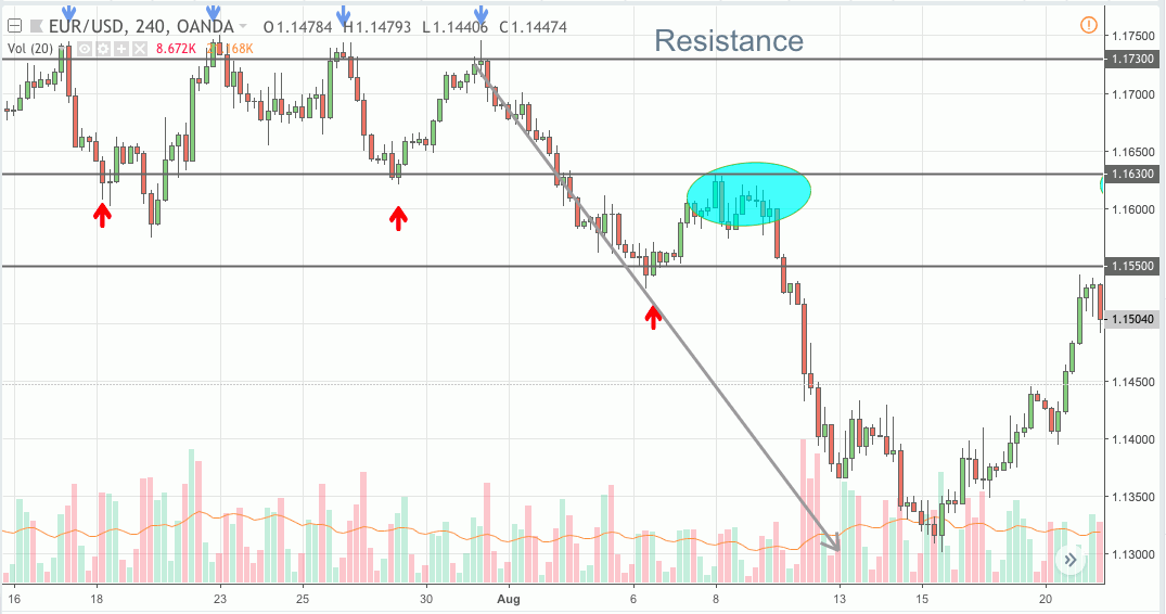 forex trading at resistance