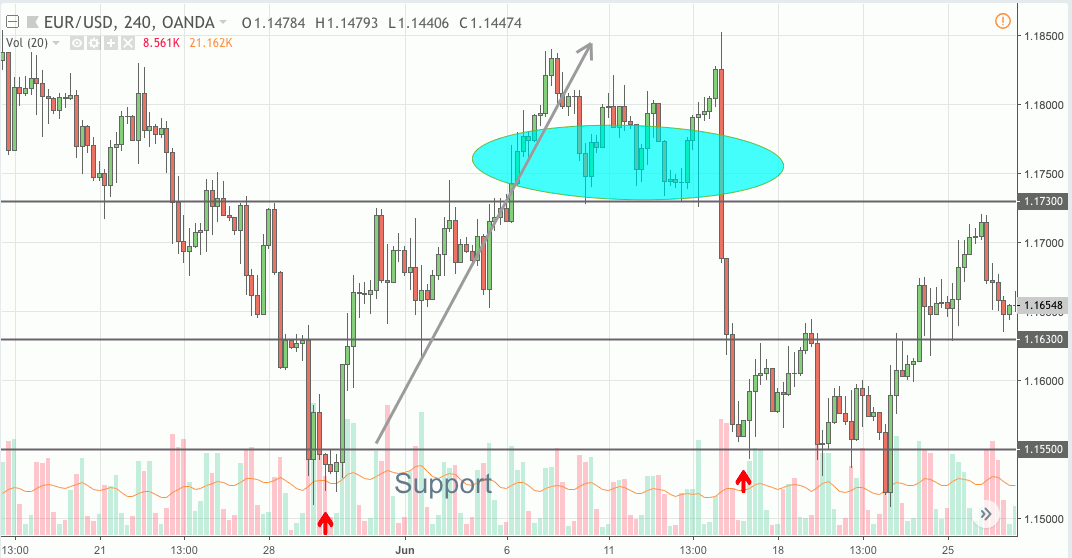 forex trading at support level