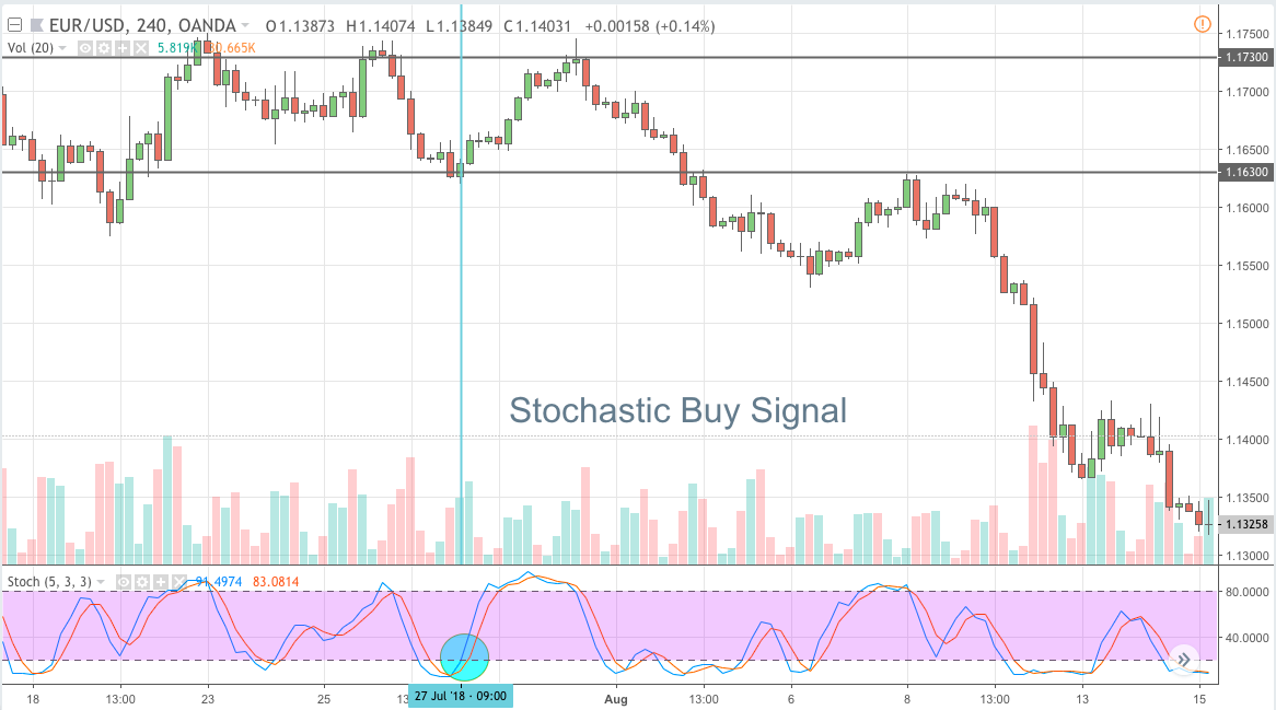 Stochastic Buy Signal