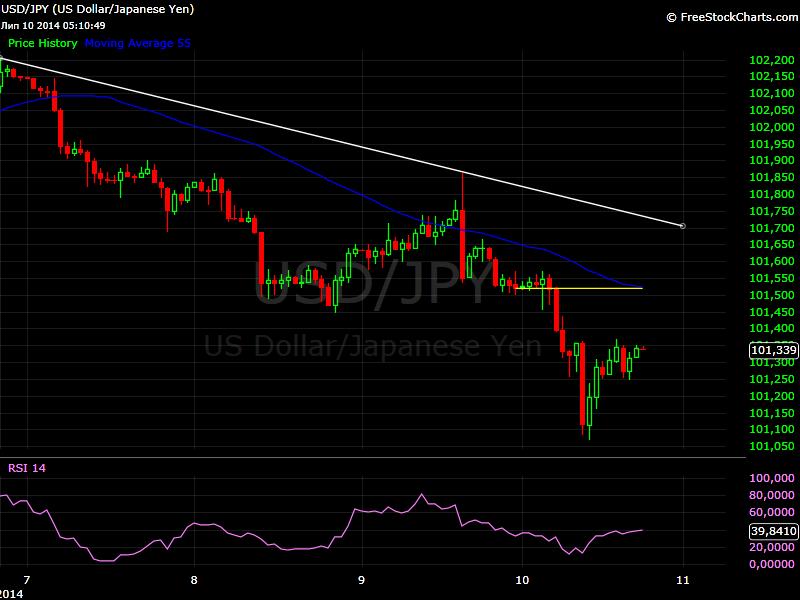 USD/JPY chart 11 July 2014