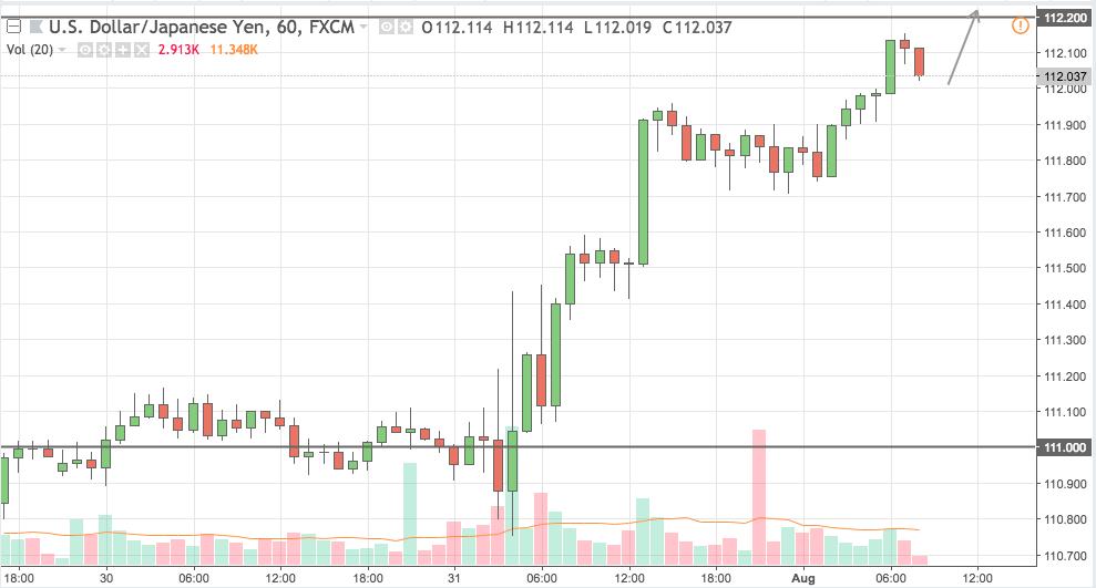 usdjpy trading signal 01 aug 2018