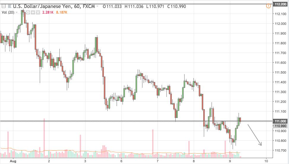 usdjpy trading signal 09 aug 2018