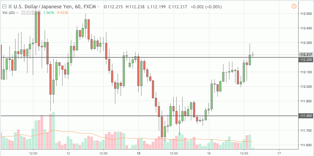 usdjpy trading signal 16 oct 2018