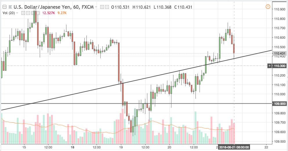 usdjpy trading signal 21 jun 2018