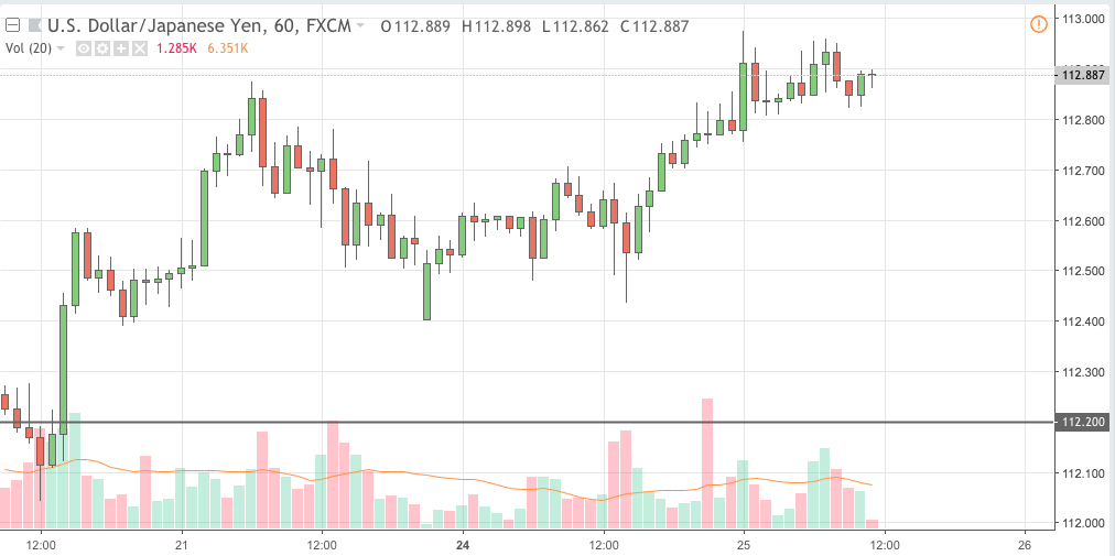 usdjpy trading signal 25 sep 2018