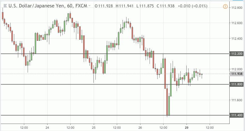 usdjpy trading signal 29 oct 2018