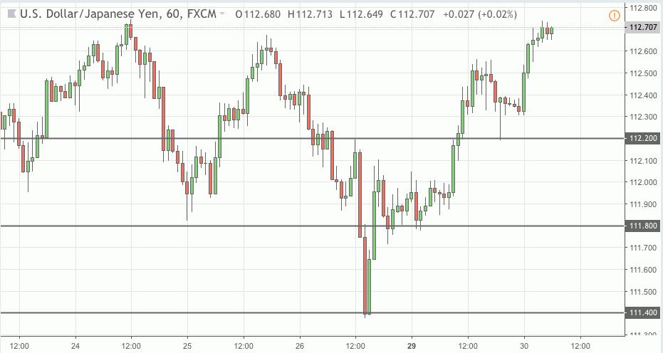 usdjpy trading signal 30 oct 2018